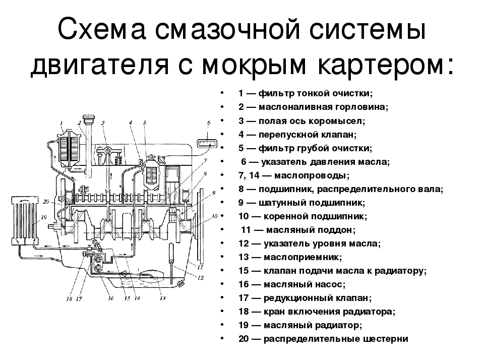 Схема система смазки дизельных двигателей
