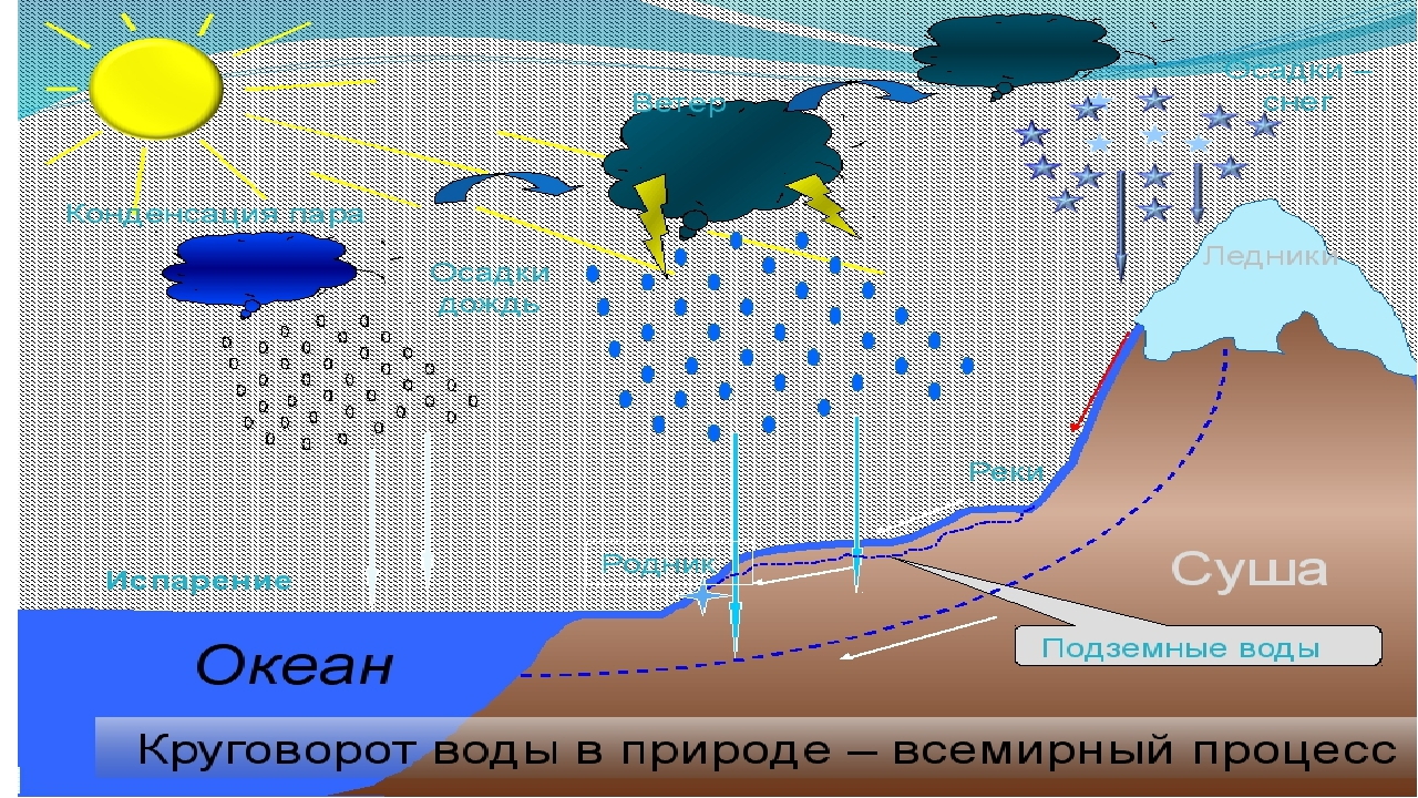 Круговорот капелек воды в природе в картинках