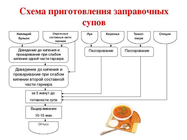 Схема приготовления суп лапша домашняя фото 514