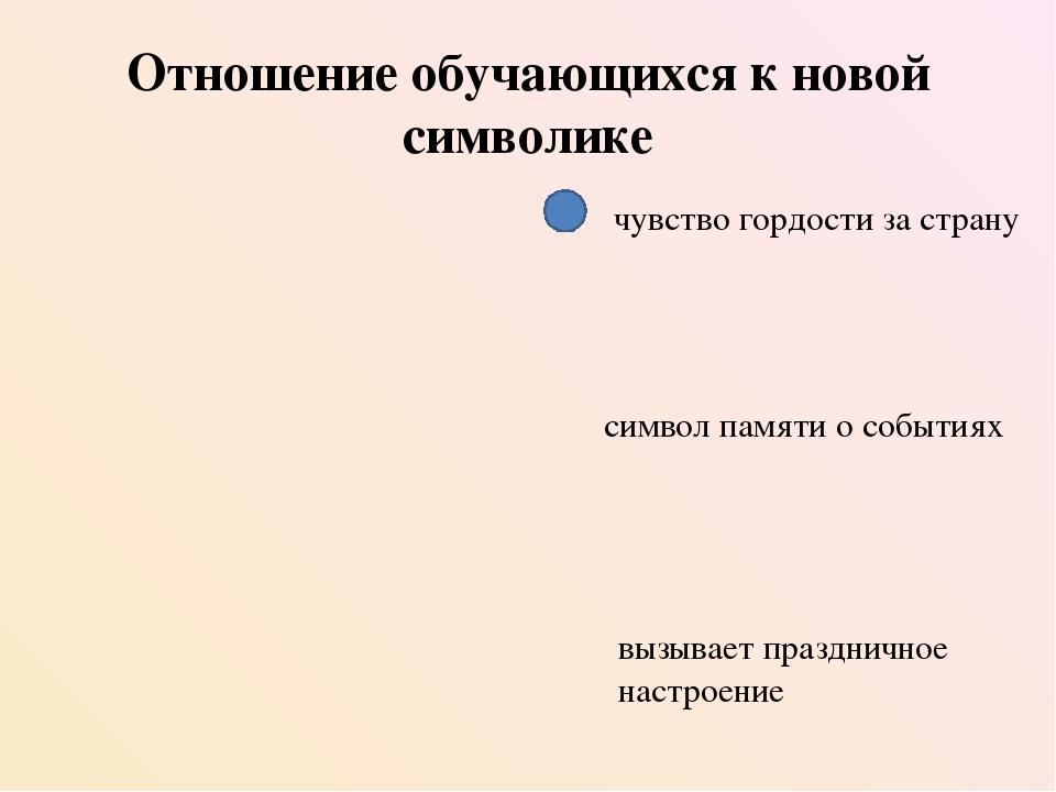 Опрос населения об акции «Георгиевская Лента»
