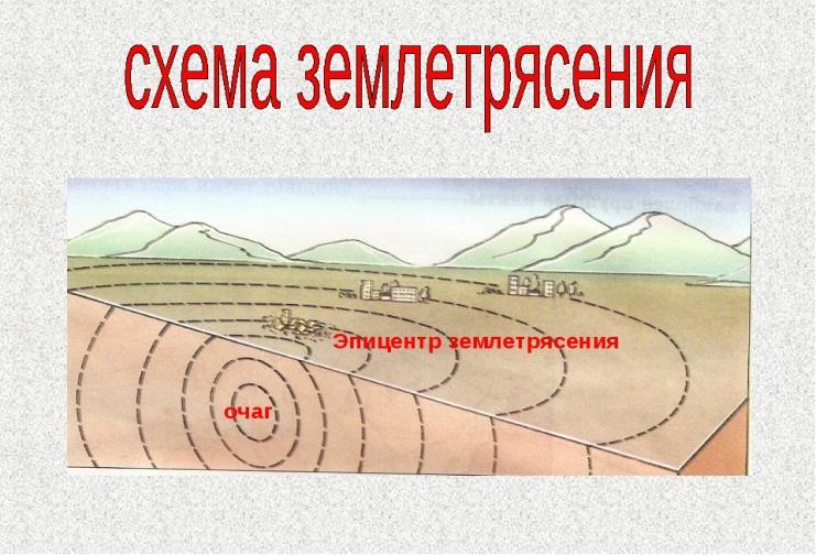 рисунок землетрясение география специальные