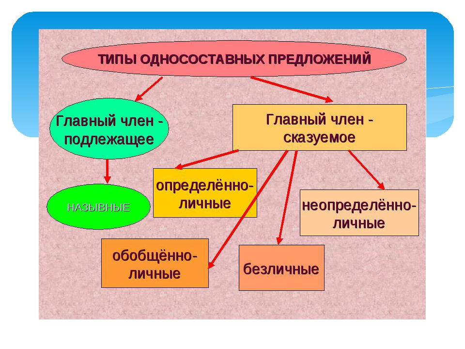 Односоставных по предложений языку виды гдз таблица русскому