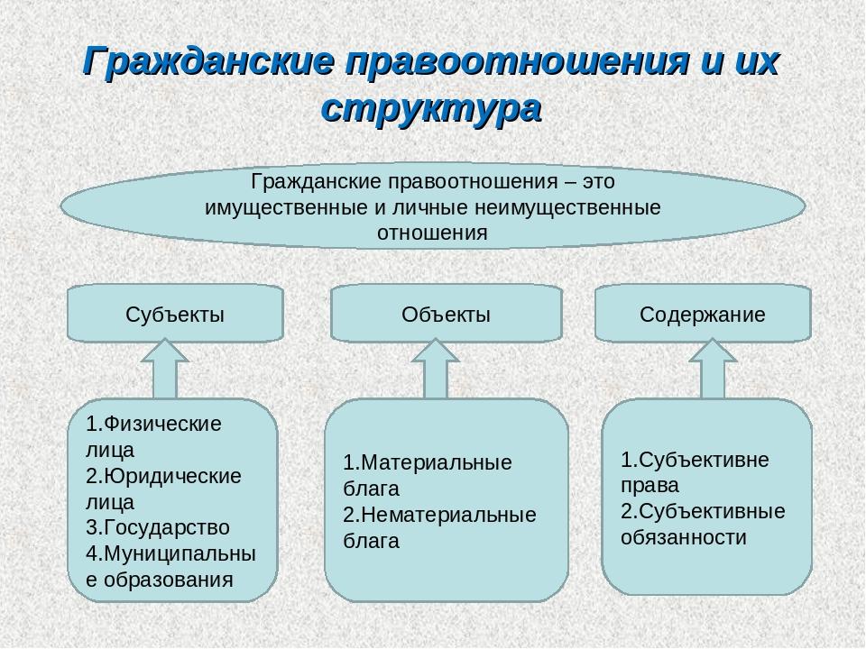 гражданские правоотношения понятие, признаки и структура шпаргалка