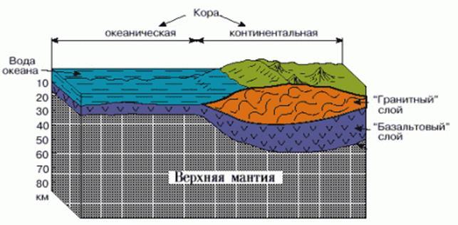 Верхняя граница биосферы
