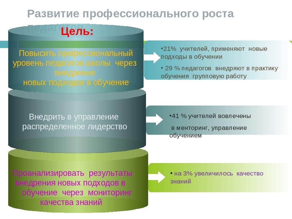 Развитие профессионального роста педагогов Повысить профессиональный уровень...