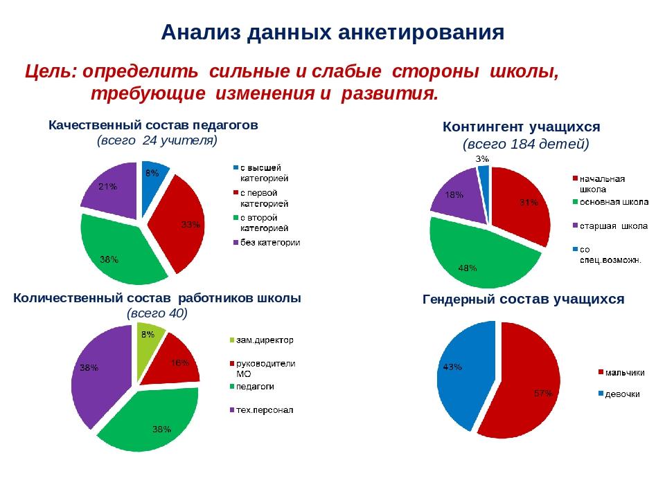 Анализ данных анкетирования Цель: определить сильные и слабые стороны школы,...