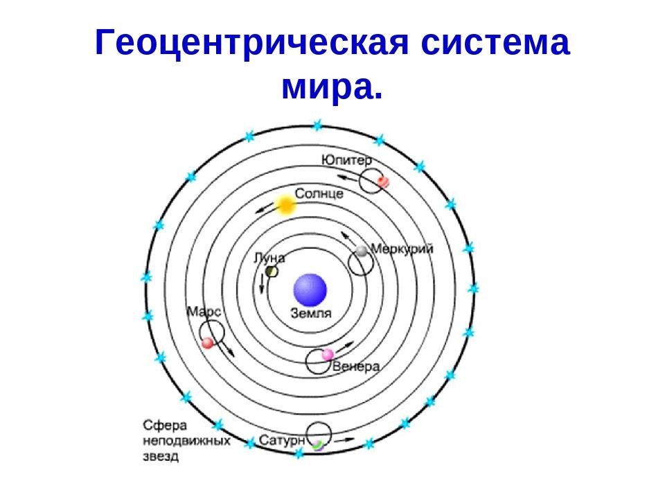 Геоцентрическая система мира доклад 2586