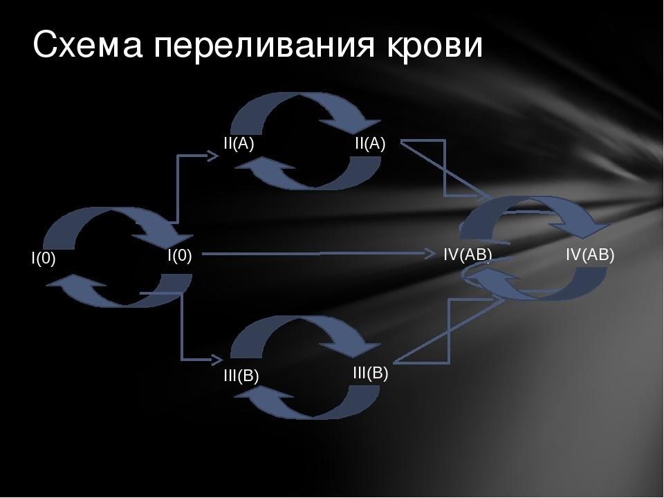Схема переливания крови I(0) I(0) II(A) IV(AB) III(B) II(A) III(B) IV(AB)