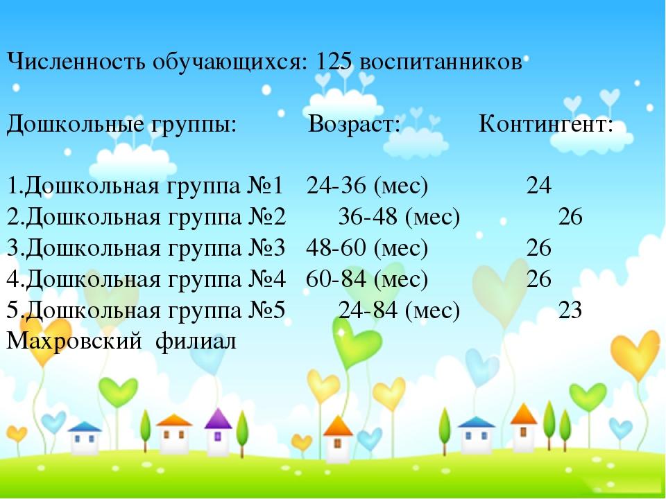 Численность обучающихся: 125 воспитанников Дошкольные группы: Возраст: Конти...