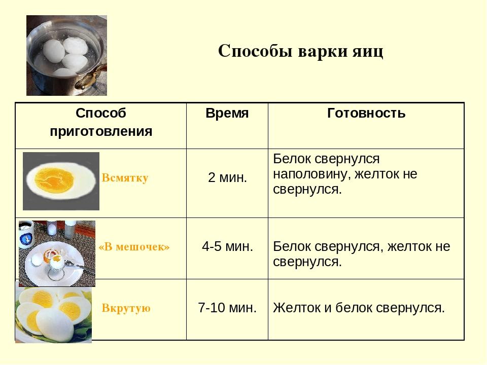 Картинка о времени варки яиц