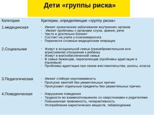 Дети «группы риска» Категория Критерии, определяющие «группу риска» 1.медици