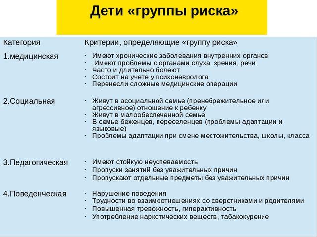Дети «группы риска» Категория Критерии, определяющие «группу риска» 1.медици...