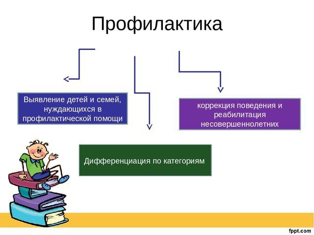 Профилактика Выявление детей и семей, нуждающихся в профилактической помощи Д...