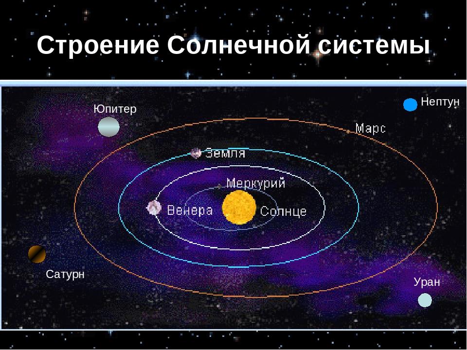 все картинка структура солнечной системы ямка должна