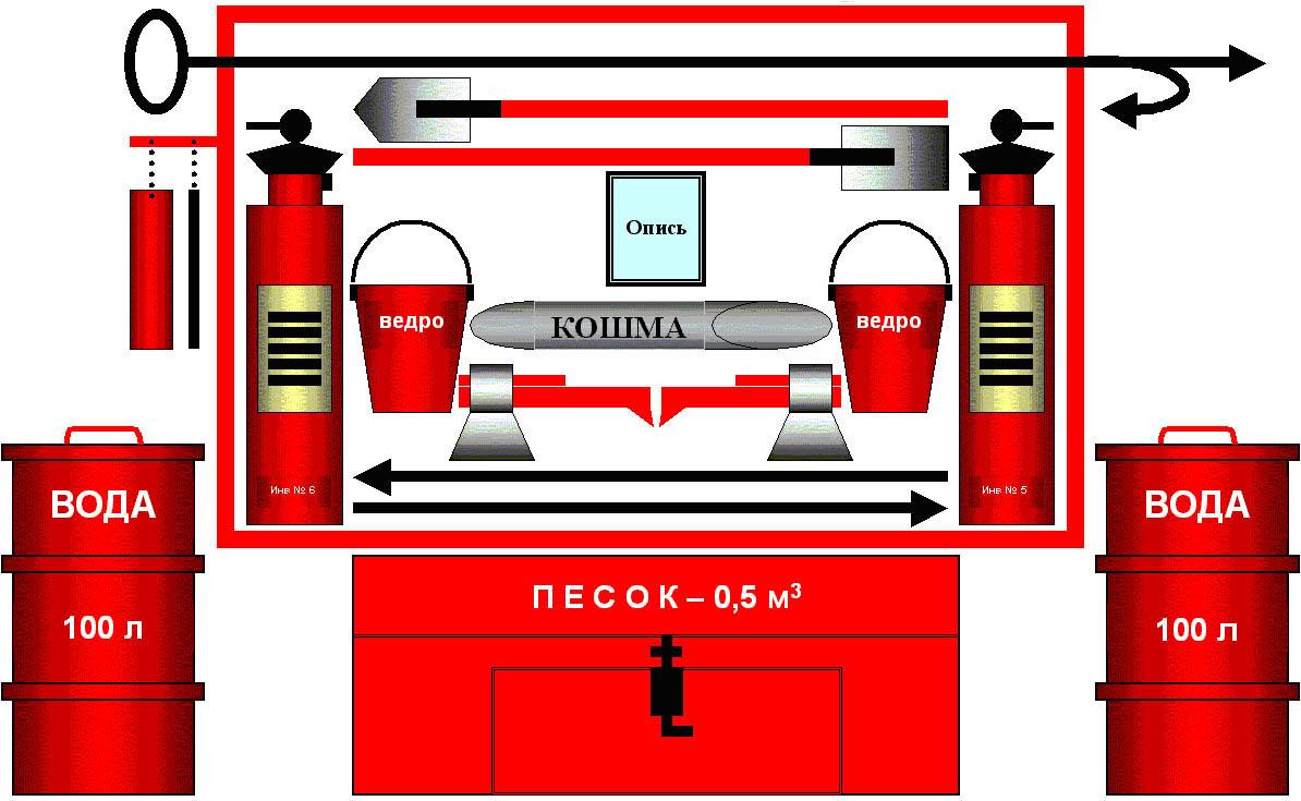 Реферат на тему организация борьбы с пожаром 6939