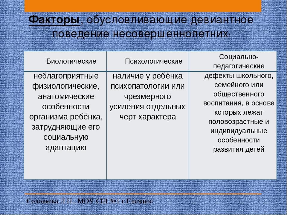 Причины и мотивы девиантного и суицидального поведения подростков  слайда 3 Факторы обусловливающие девиантное поведение несовершеннолетних Соловьева Л