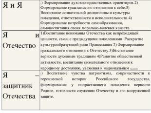 Я и Я 1) Формирование духовно-нравственных ориентиров.2) Формирование граждан