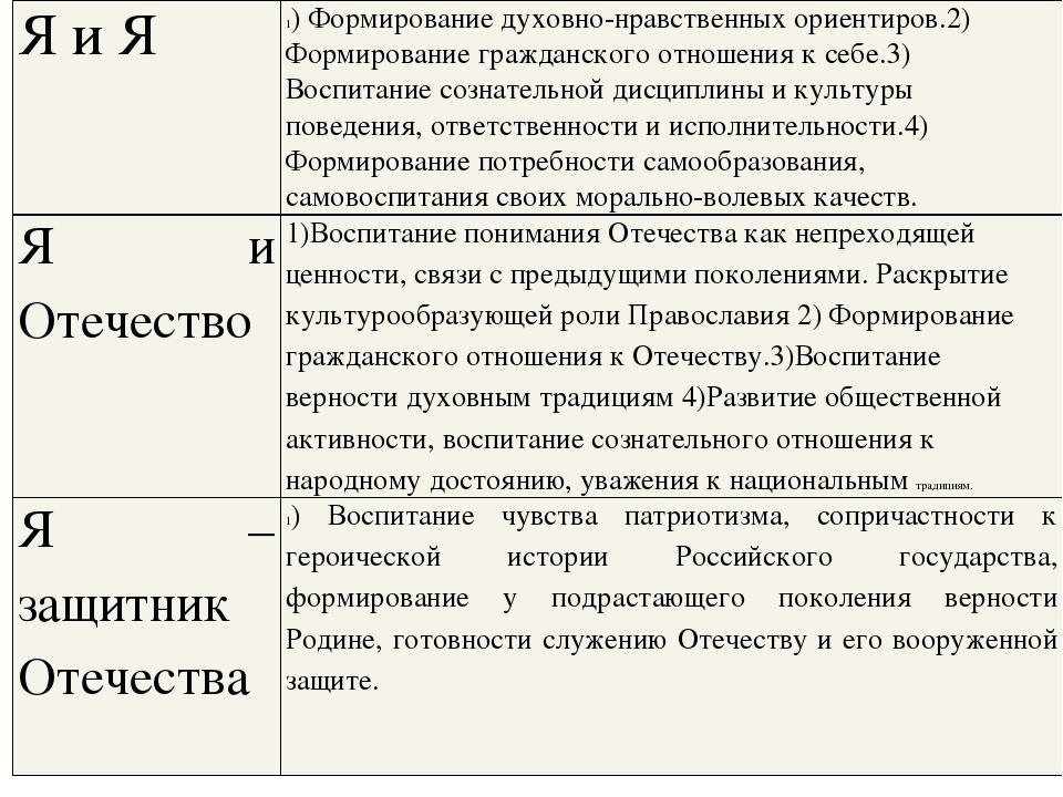 Я и Я 1) Формирование духовно-нравственных ориентиров.2) Формирование граждан...