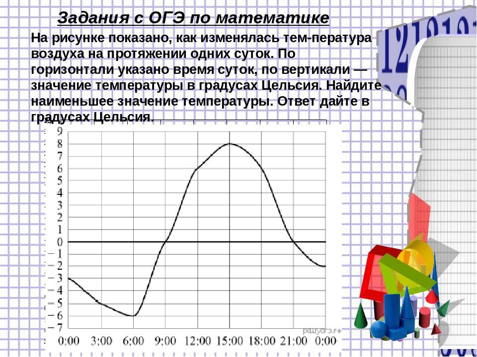 На рисунке ниже показано как изменялась температура воздуха