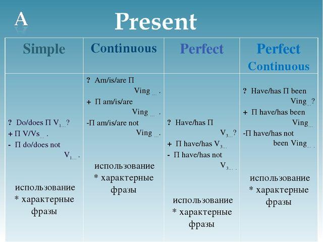 Perfect Present Past Future njnjru