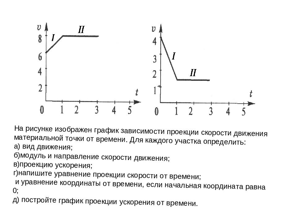 На рисунке а изображен график зависимости скорости