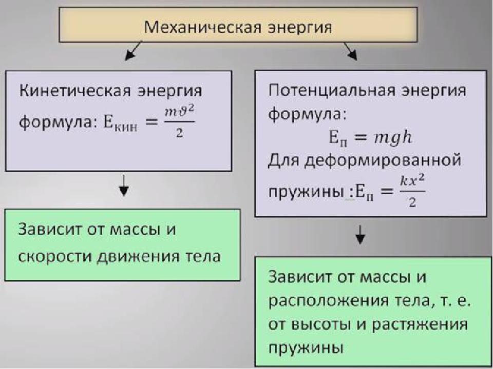 регулятор теоремы о кинетической и потенциальной энергии беспроцентного займа