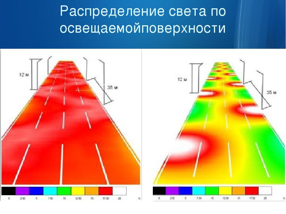 Распределение света по освещаемойповерхности Светильник «ИграСвета» 60А+ Св...