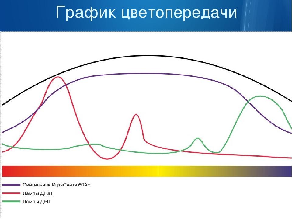 График цветопередачи