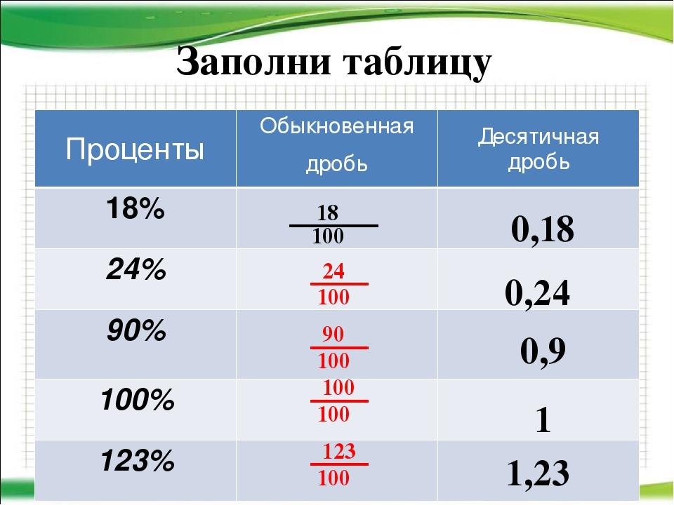 уверены, что таблицы процентов картинки сделан под щеповоз-зерновоз