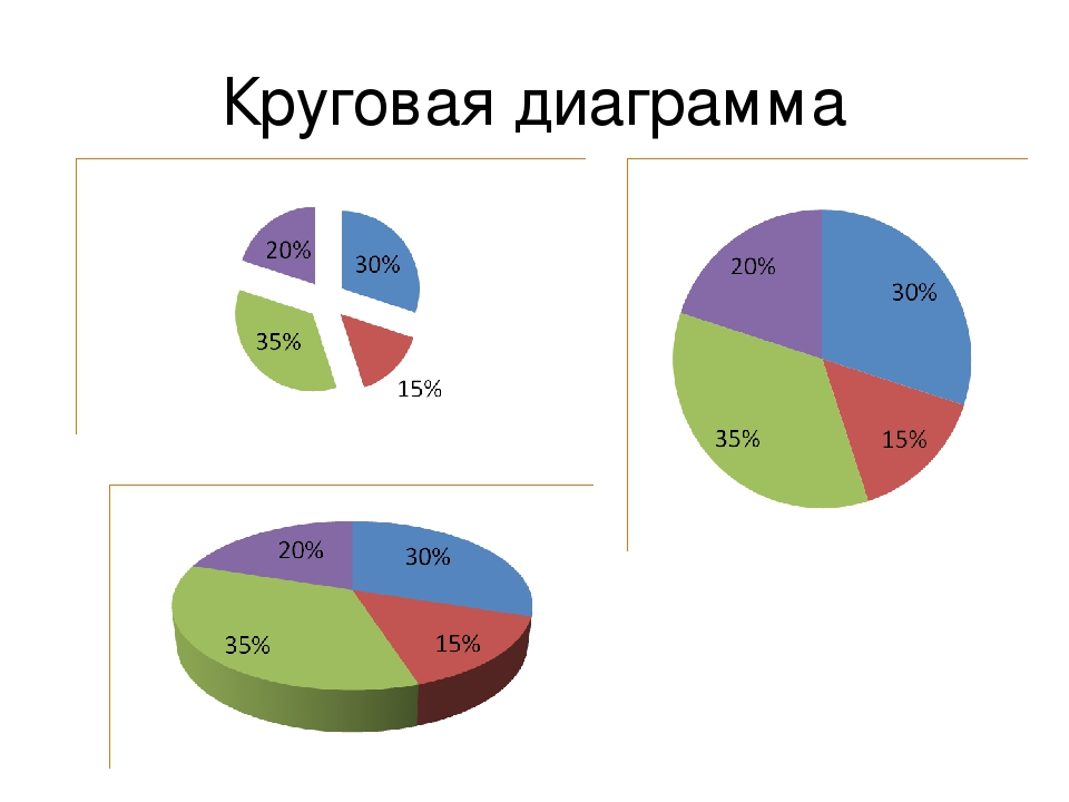 картинки диаграмм с процентами там базовый