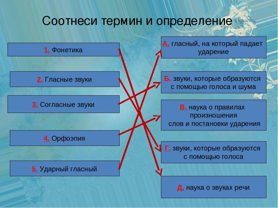 Соотнеси термин и определение 1. Фонетика 2. Гласные звуки 3. Согласные звуки...