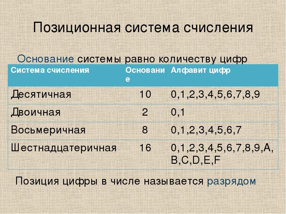 Позиционная система счисления Основание системы равно количеству цифр (знаков...