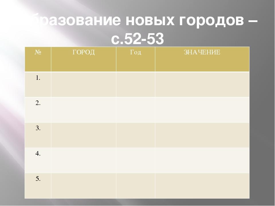 Образование новых городов –с.52-53 № ГОРОД Год ЗНАЧЕНИЕ 1. 2. 3. 4. 5.