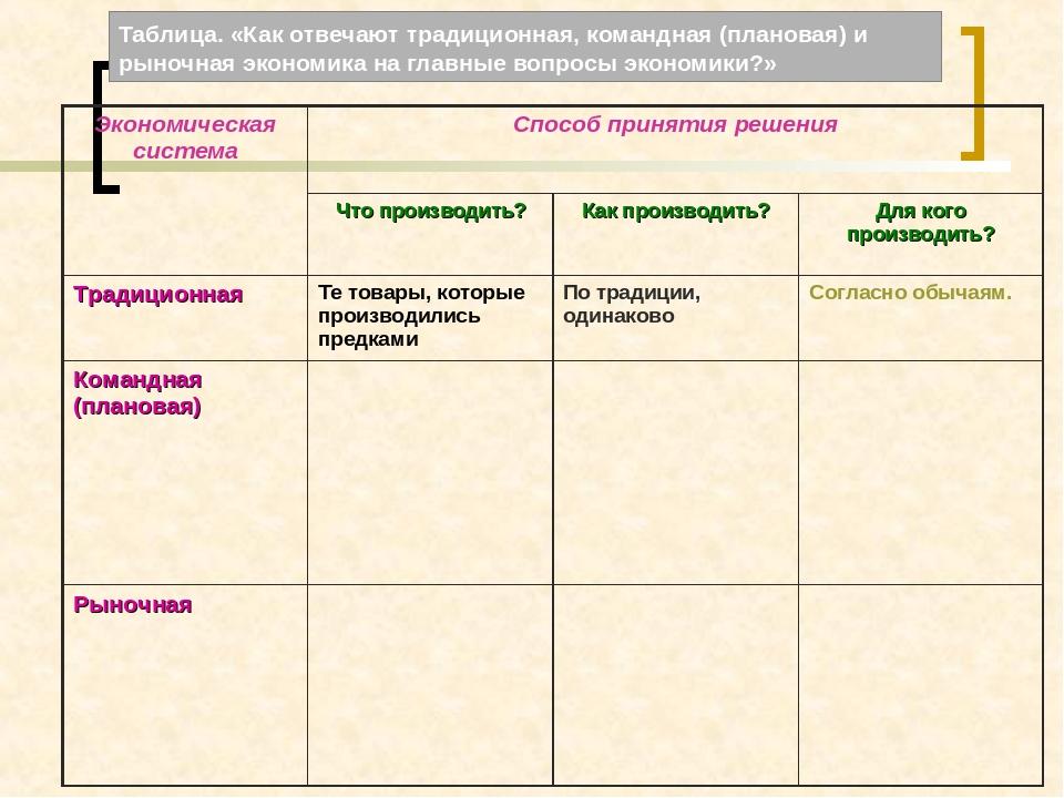 Таблицы и кластеры