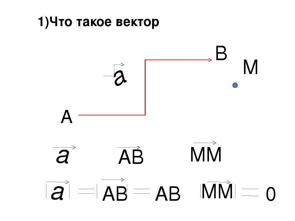 А В a М a АВ ММ a АВ ММ АВ 0 1)Что такое вектор