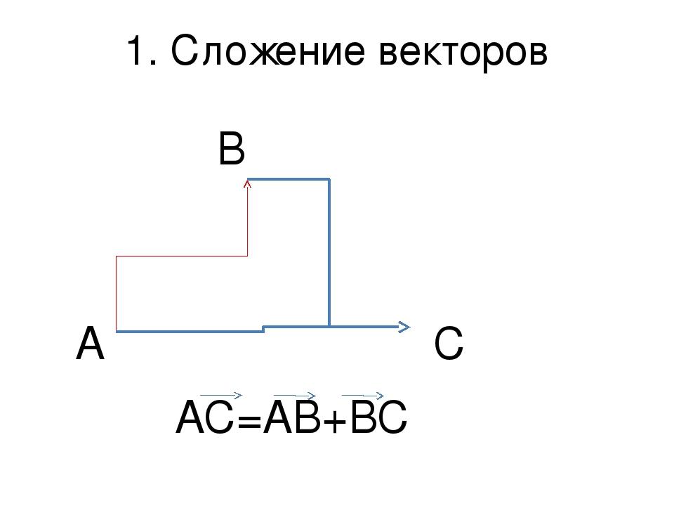 1. Сложение векторов А В С АС=АВ+ВС