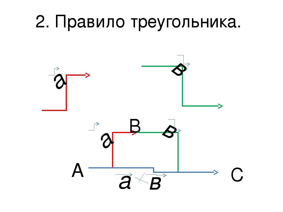 2. Правило треугольника. А В С a a в в a в
