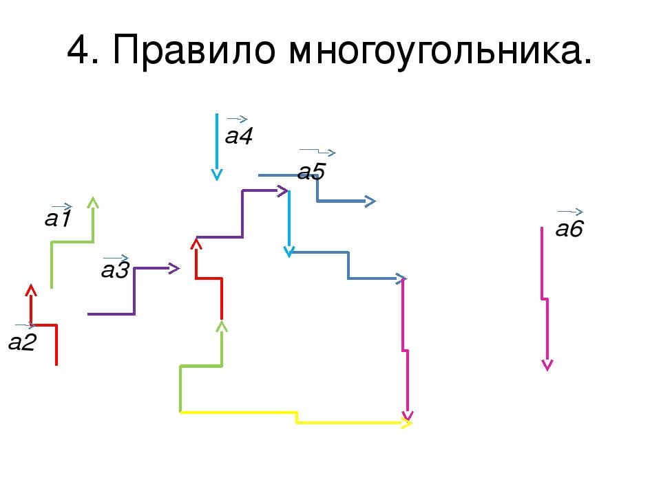 4. Правило многоугольника. a4 a2 a3 a6 a5 a1