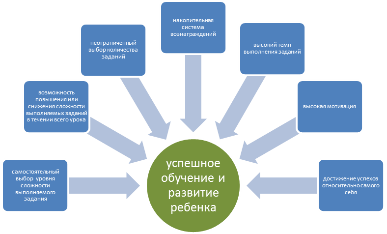 ideal education model
