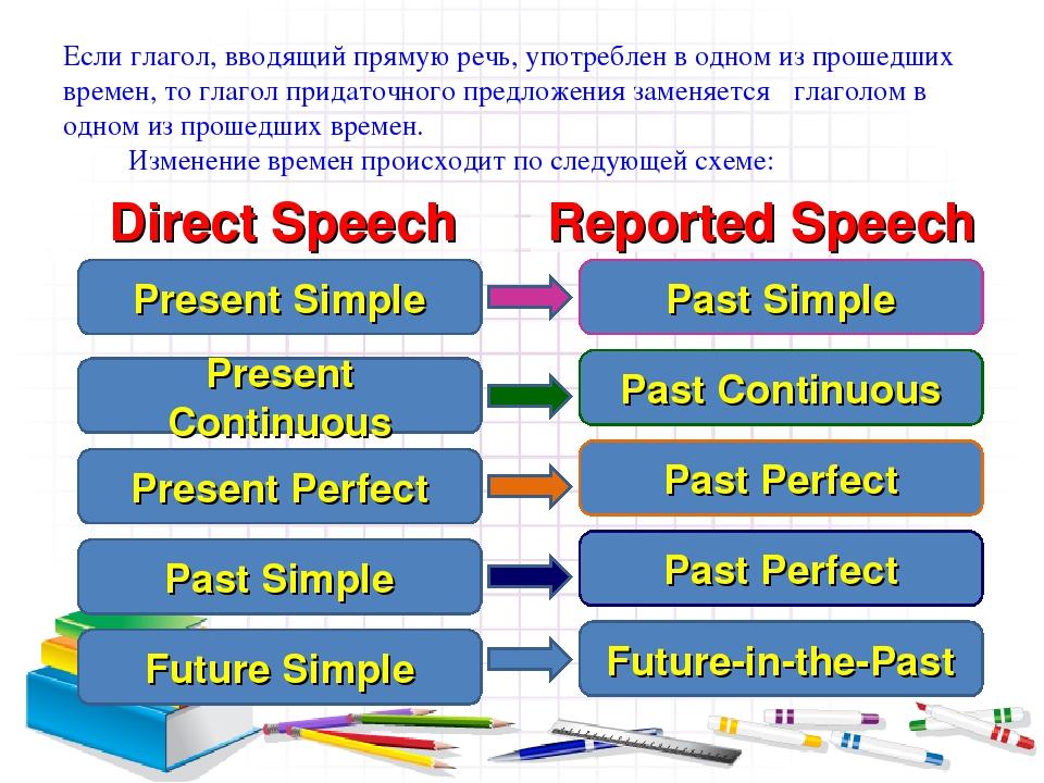 Если глагол, вводящий прямую речь, употреблен в одном из прошедших времен, то...