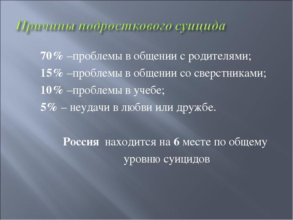 70% –проблемы в общении с родителями; 15% –проблемы в общении со сверстниками...