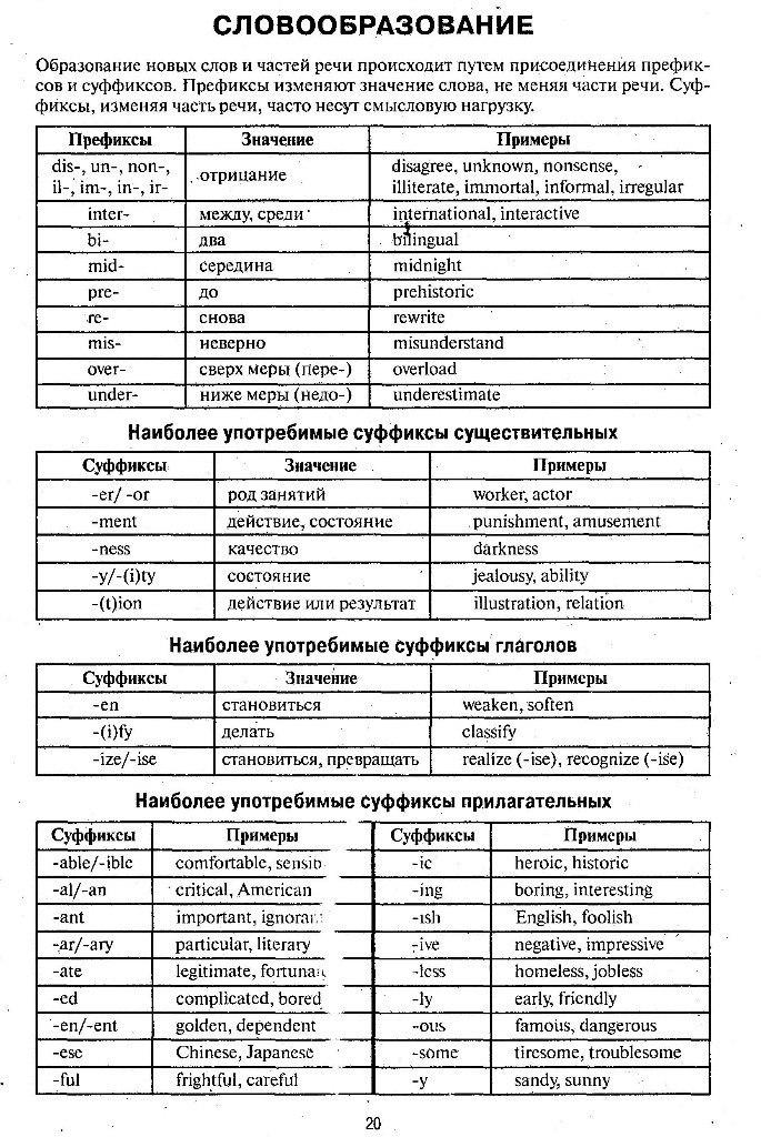 Словообразование в английском языке префиксы шпаргалка