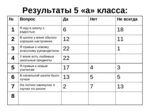 Результаты 5 «а» класса:
