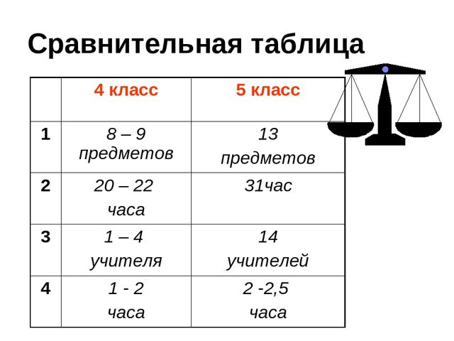 Сравнительная таблица 4 класс5 класс 18 – 9 предметов13 предметов 220 –...