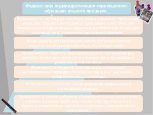 Индикаторы индивидуализации коррекционно-образовательного процесса Возможнос