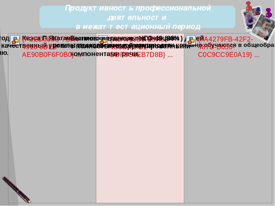 Продуктивность профессиональной деятельности в межаттестационный период 35 с...