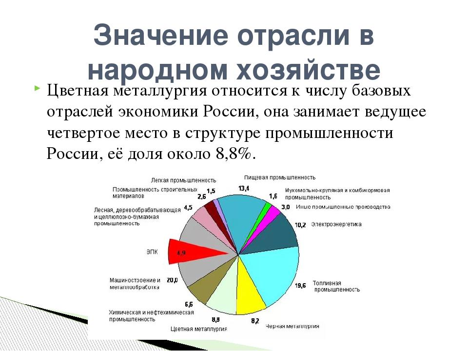 Отрасли промышленности в россии по регионам