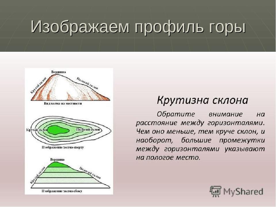 Изображаем профиль горы