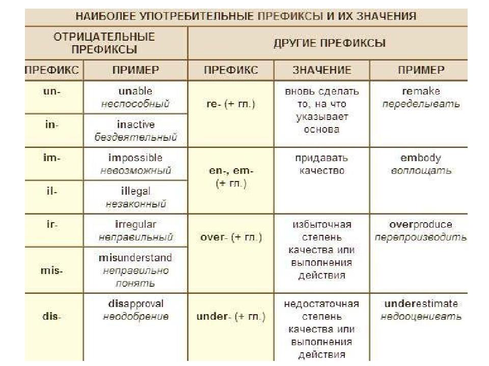 Приставки и суффиксы в английском языке ‹ Науки ‹ engblog.ru