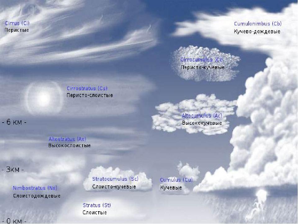 да, присылайте виды облаков фото и название надеюсь
